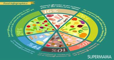 احتياجات الجسم اليومية من الطعام